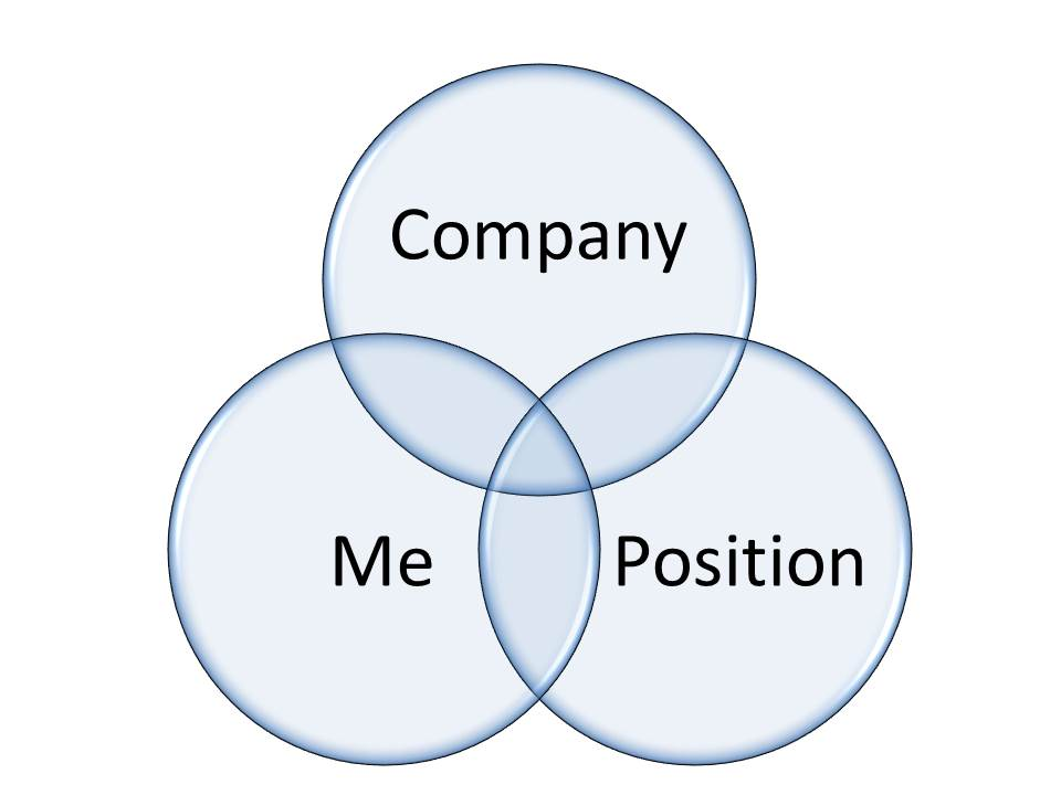 how to get a job company me position triangle